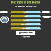 Matt Rush vs Ben Morris h2h player stats