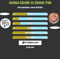 Joshua Cavallo vs Connor Pain h2h player stats