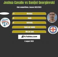 Joshua Cavallo vs Danijel Georgievski h2h player stats