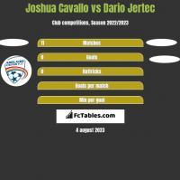 Joshua Cavallo vs Dario Jertec h2h player stats