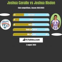 Joshua Cavallo vs Joshua Risdon h2h player stats