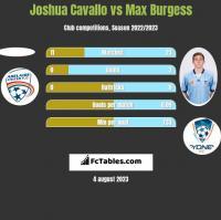 Joshua Cavallo vs Max Burgess h2h player stats