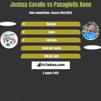 Joshua Cavallo vs Panagiotis Kone h2h player stats