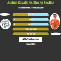 Joshua Cavallo vs Steven Lustica h2h player stats