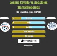 Joshua Cavallo vs Apostolos Stamatelopoulos h2h player stats