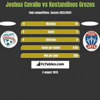Joshua Cavallo vs Kostandinos Grozos h2h player stats