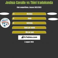 Joshua Cavallo vs Thiel Iradukunda h2h player stats