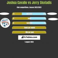 Joshua Cavallo vs Jerry Skotadis h2h player stats