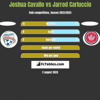 Joshua Cavallo vs Jarrod Carluccio h2h player stats