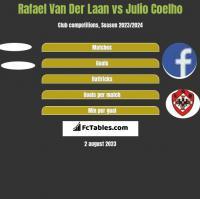 Rafael Van Der Laan vs Julio Coelho h2h player stats