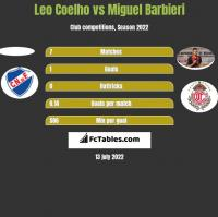 Leo Coelho vs Miguel Barbieri h2h player stats