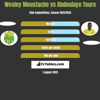 Wesley Moustache vs Abdoulaye Toure h2h player stats