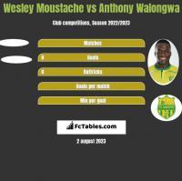 Wesley Moustache vs Anthony Walongwa h2h player stats