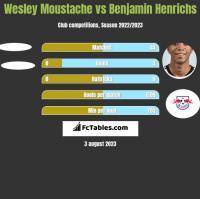 Wesley Moustache vs Benjamin Henrichs h2h player stats