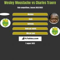 Wesley Moustache vs Charles Traore h2h player stats