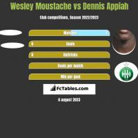 Wesley Moustache vs Dennis Appiah h2h player stats