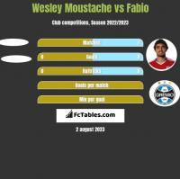 Wesley Moustache vs Fabio h2h player stats
