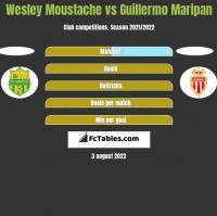 Wesley Moustache vs Guillermo Maripan h2h player stats