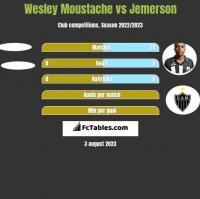 Wesley Moustache vs Jemerson h2h player stats