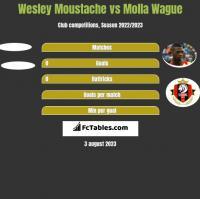 Wesley Moustache vs Molla Wague h2h player stats