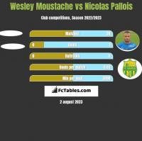 Wesley Moustache vs Nicolas Pallois h2h player stats