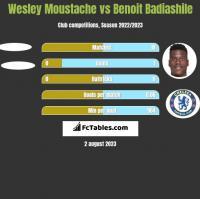 Wesley Moustache vs Benoit Badiashile h2h player stats