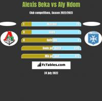 Alexis Beka vs Aly Ndom h2h player stats