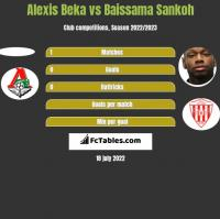 Alexis Beka vs Baissama Sankoh h2h player stats