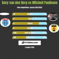 Davy van den Berg vs Mitchell Paulissen h2h player stats