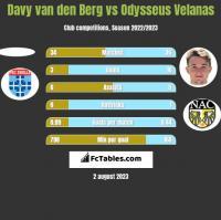 Davy van den Berg vs Odysseus Velanas h2h player stats