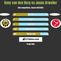 Davy van den Berg vs Jonas Arweiler h2h player stats