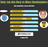 Davy van den Berg vs Mees Hoedemakers h2h player stats