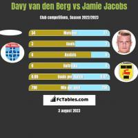 Davy van den Berg vs Jamie Jacobs h2h player stats