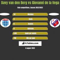 Davy van den Berg vs Giovanni de la Vega h2h player stats