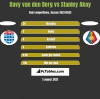 Davy van den Berg vs Stanley Akoy h2h player stats