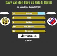 Davy van den Berg vs Rida El Barjiji h2h player stats