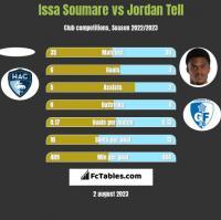 Issa Soumare vs Jordan Tell h2h player stats