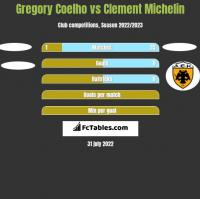 Gregory Coelho vs Clement Michelin h2h player stats