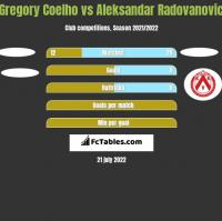 Gregory Coelho vs Aleksandar Radovanovic h2h player stats