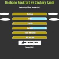 Deshane Beckford vs Zachary Zandi h2h player stats