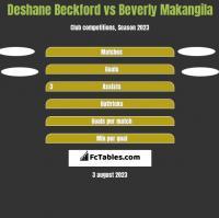 Deshane Beckford vs Beverly Makangila h2h player stats