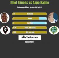Elliot Simoes vs Aapo Halme h2h player stats