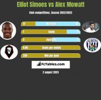Elliot Simoes vs Alex Mowatt h2h player stats