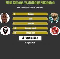 Elliot Simoes vs Anthony Pilkington h2h player stats