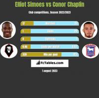 Elliot Simoes vs Conor Chaplin h2h player stats