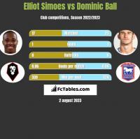 Elliot Simoes vs Dominic Ball h2h player stats