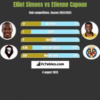 Elliot Simoes vs Etienne Capoue h2h player stats