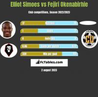 Elliot Simoes vs Fejiri Okenabirhie h2h player stats
