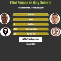 Elliot Simoes vs Gary Roberts h2h player stats