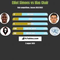 Elliot Simoes vs Ilias Chair h2h player stats